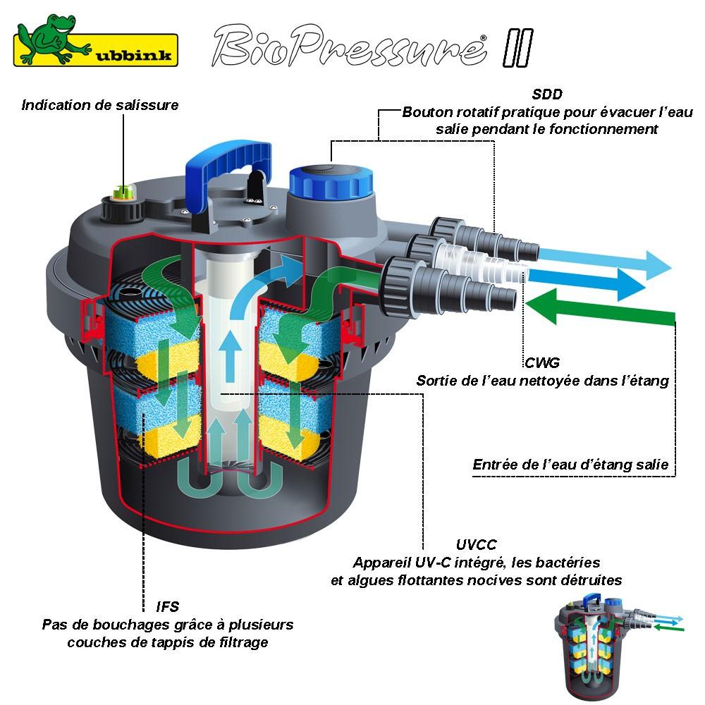 Filtre pour bassin ext rieur biopressure ii 3000 1355408 for Pompe filtre petit bassin exterieur